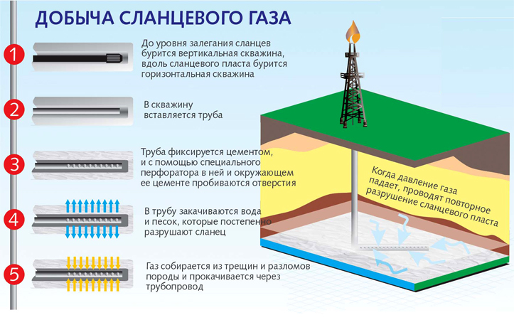 Минусы использования и добычи нефти