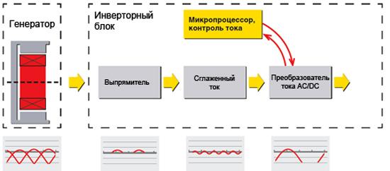 Инверторный генератор - принцип работы