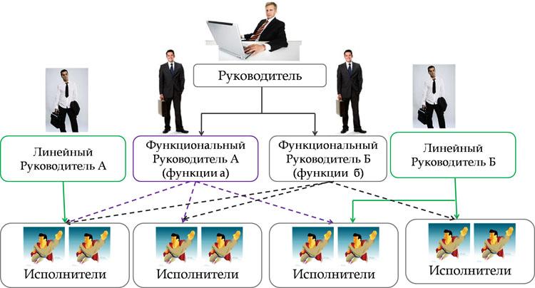 Пример структуры