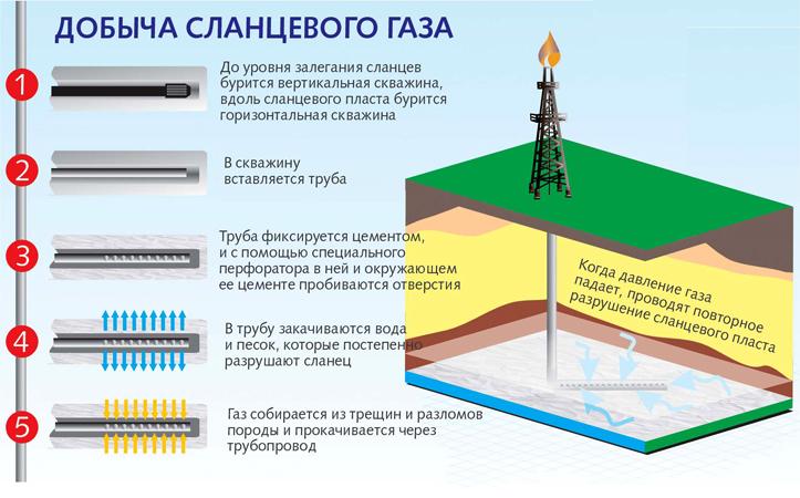 Как добывают сланцевый газ