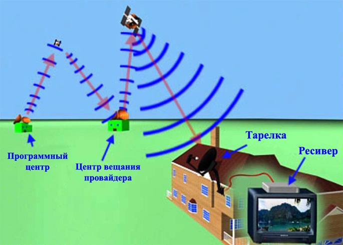 Как работает спутниковое ТВ