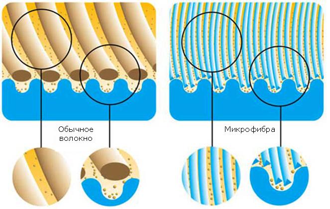 Обычное волокно и микрофибра