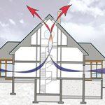 Плюсы и минусы воздушной аэрации в доме
