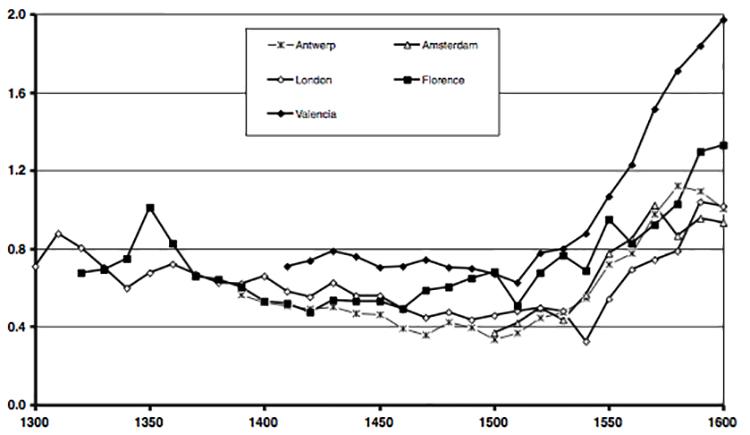 Цена за грамм серебра в разных городах Европы 1300-1600